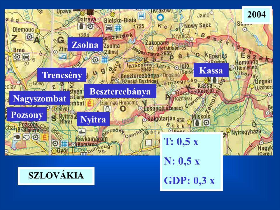 2004 SZLOVÁKIA T: 0,5 x N: 0,5 x GDP: 0,3 x Pozsony Nagyszombat Nyitra Trencsény Besztercebánya Zsolna Kassa