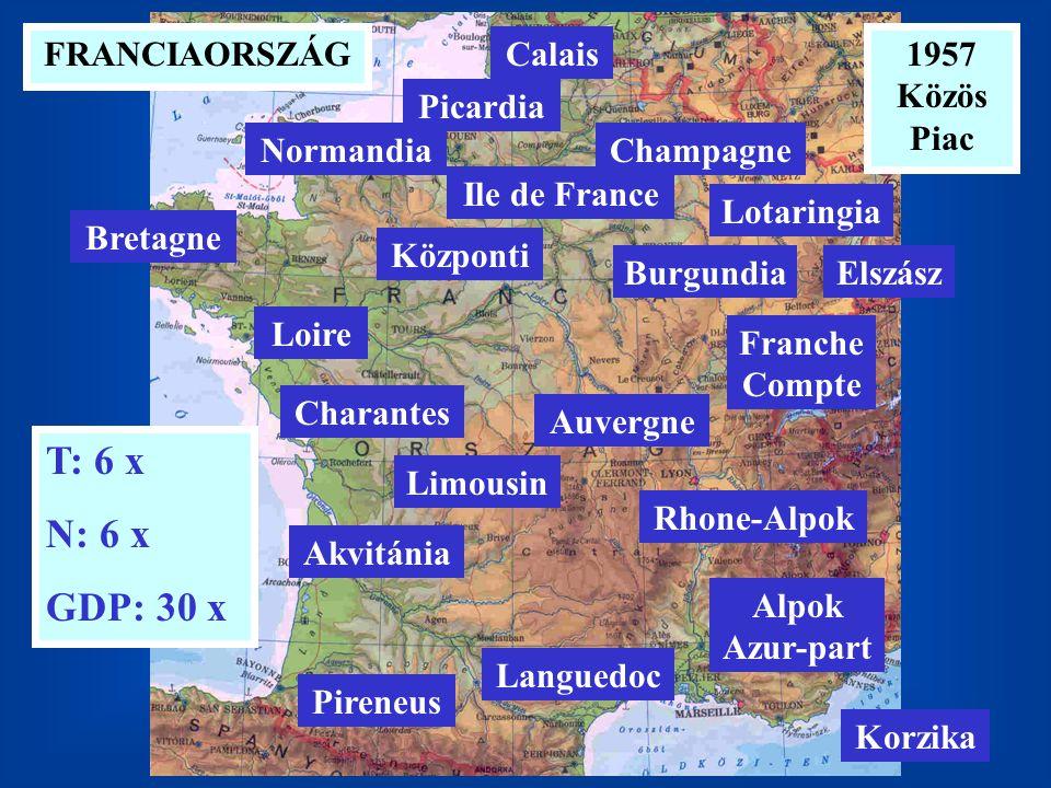 T: 6 x N: 6 x GDP: 30 x 1957 Közös Piac Ile de France Bretagne Loire Charantes Franche Compte ElszászBurgundia Központi Lotaringia Champagne Picardia Normandia Calais Limousin Akvitánia Pireneus Auvergne Rhone-Alpok Languedoc Alpok Azur-part FRANCIAORSZÁG Korzika