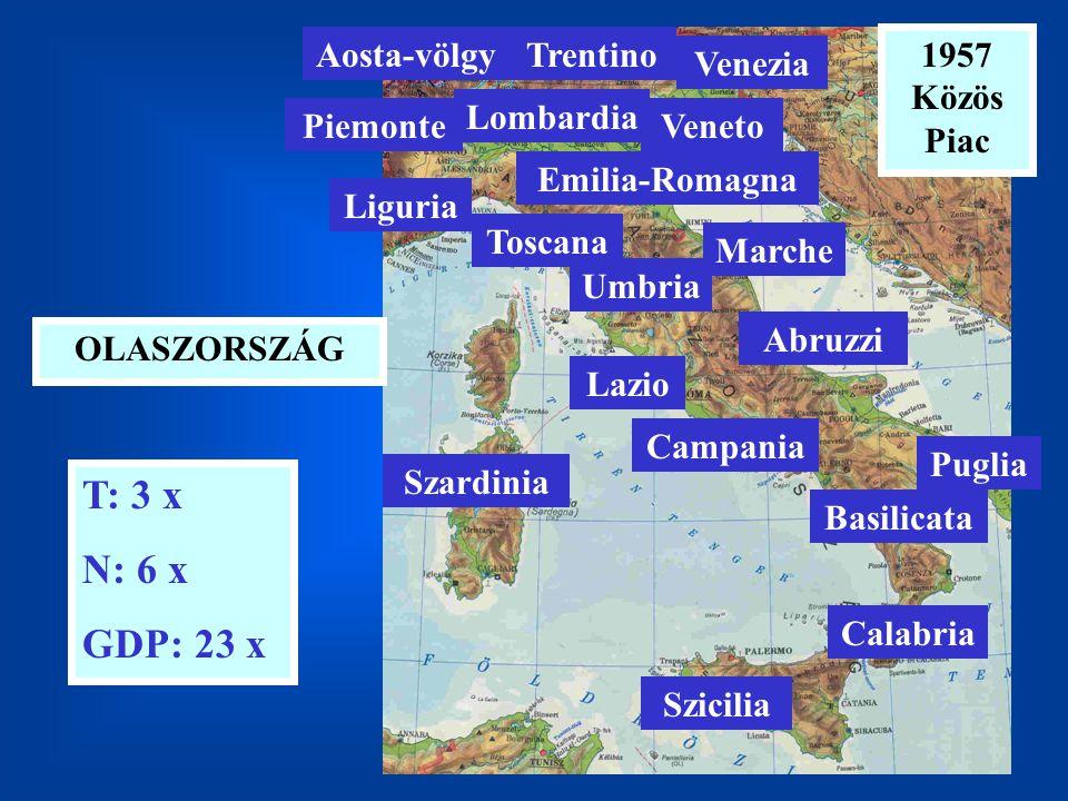 OLASZORSZÁG T: 3 x N: 6 x GDP: 23 x 1957 Közös Piac Szardinia Szicilia Umbria Marche Emilia-Romagna Veneto Venezia Trentino Lombardia Liguria Piemonte