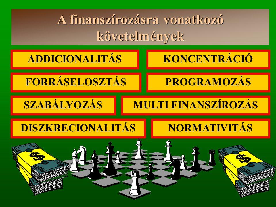 A finanszírozásra vonatkozó követelmények ADDICIONALITÁSKONCENTRÁCIÓ PROGRAMOZÁSFORRÁSELOSZTÁS MULTI FINANSZÍROZÁS NORMATIVITÁS SZABÁLYOZÁS DISZKRECIONALITÁS