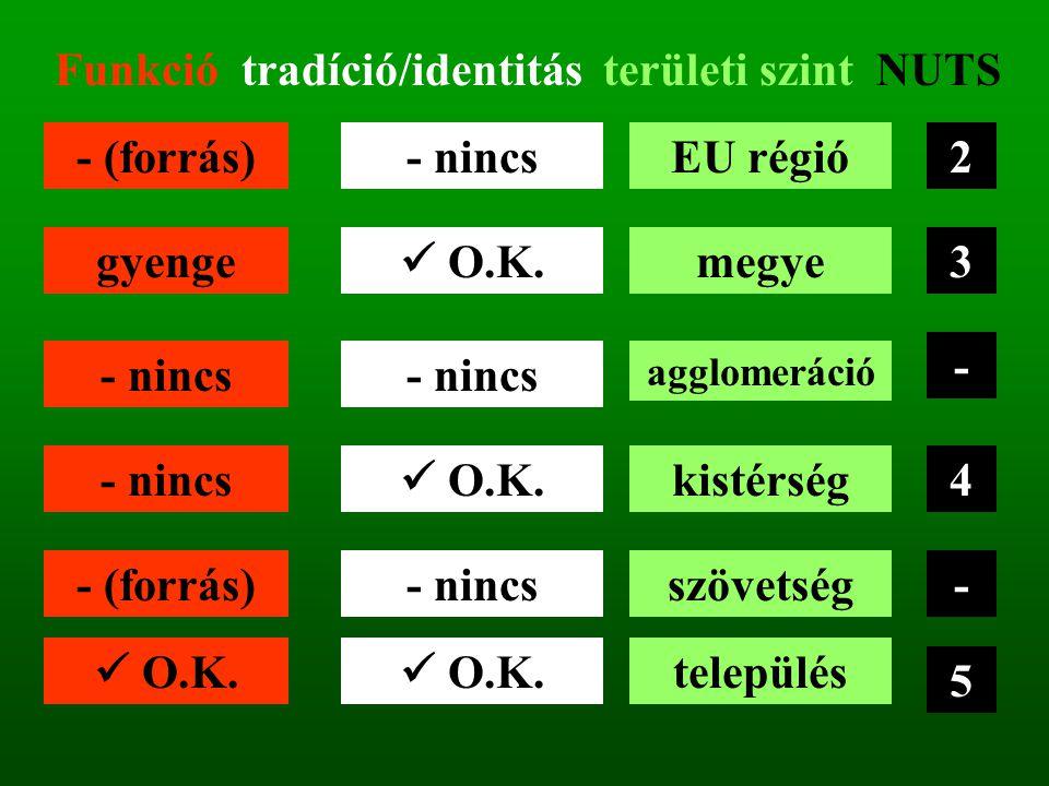 Funkció tradíció/identitás területi szint NUTS 2 3 - 4 - 5 EU régió megye agglomeráció kistérség szövetség település - (forrás) gyenge - nincs - (forrás) O.K.