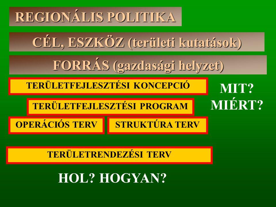 REGIONÁLIS POLITIKA CÉL, ESZKÖZ (területi kutatások) FORRÁS (gazdasági helyzet) TERÜLETRENDEZÉSI TERV STRUKTÚRA TERVOPERÁCIÓS TERV TERÜLETFEJLESZTÉSI PROGRAM TERÜLETFEJLESZTÉSI KONCEPCIÓ HOL.
