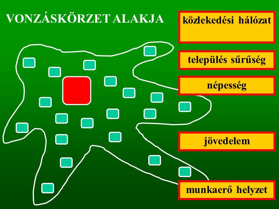 VONZÁSKÖRZET ALAKJA közlekedési hálózat jövedelem település sűrűség munkaerő helyzet népesség