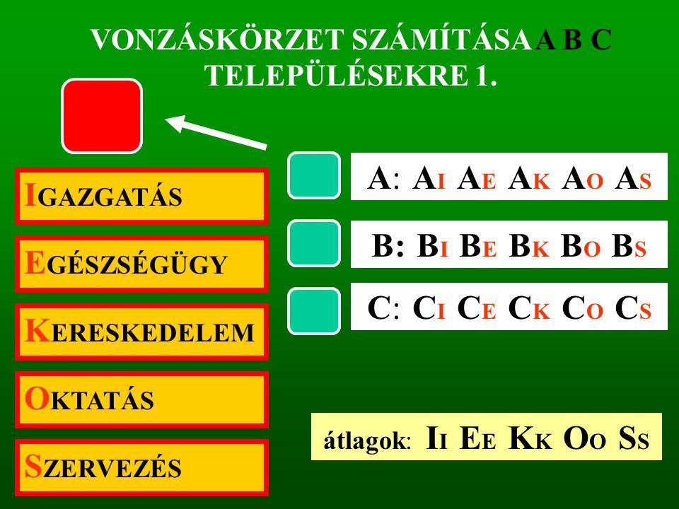 VONZÁSKÖRZET SZÁMÍTÁSA A B C TELEPÜLÉSEKRE 1.
