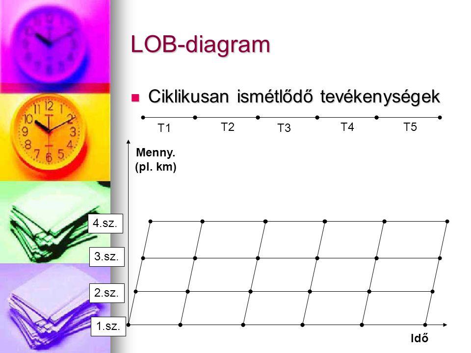 LOB-diagram Ciklikusan ismétlődő tevékenységek Ciklikusan ismétlődő tevékenységek T1 T2 T3 T4T5 1.sz. 2.sz. 3.sz. 4.sz. Menny. (pl. km) Idő