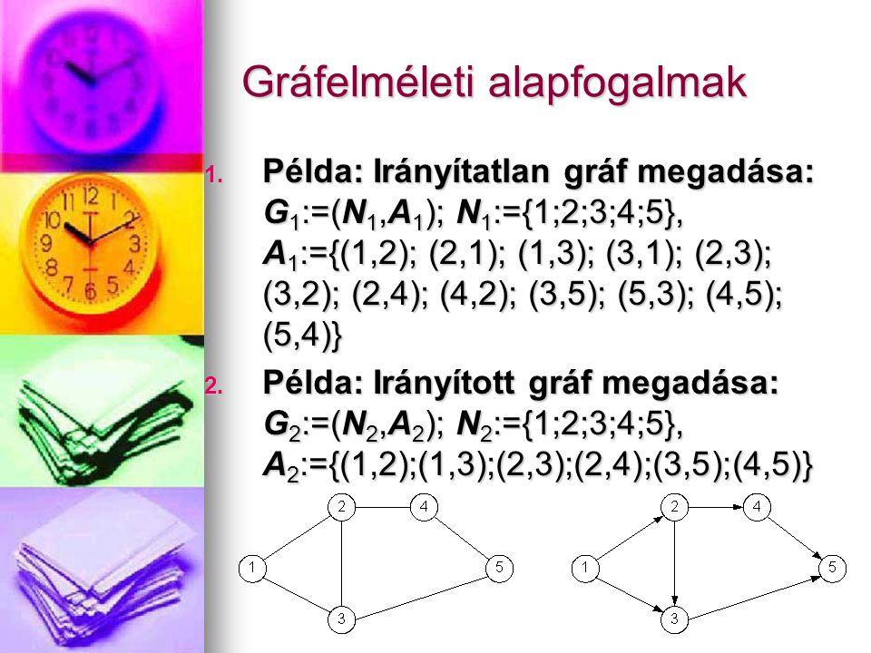 Gráfelméleti alapfogalmak 1. Példa: Irányítatlan gráf megadása: G 1 :=(N 1,A 1 ); N 1 :={1;2;3;4;5}, A 1 :={(1,2); (2,1); (1,3); (3,1); (2,3); (3,2);
