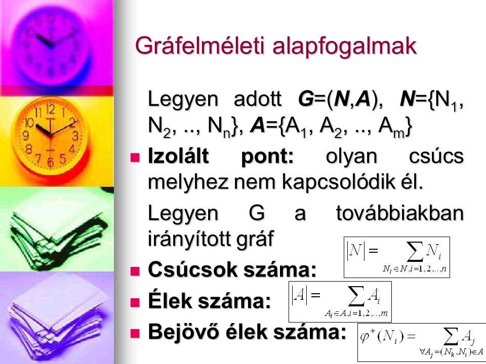 Gráfelméleti alapfogalmak Legyen adott G=(N,A), N={N 1, N 2,.., N n }, A={A 1, A 2,.., A m } Izolált pont: olyan csúcs melyhez nem kapcsolódik él. Izo