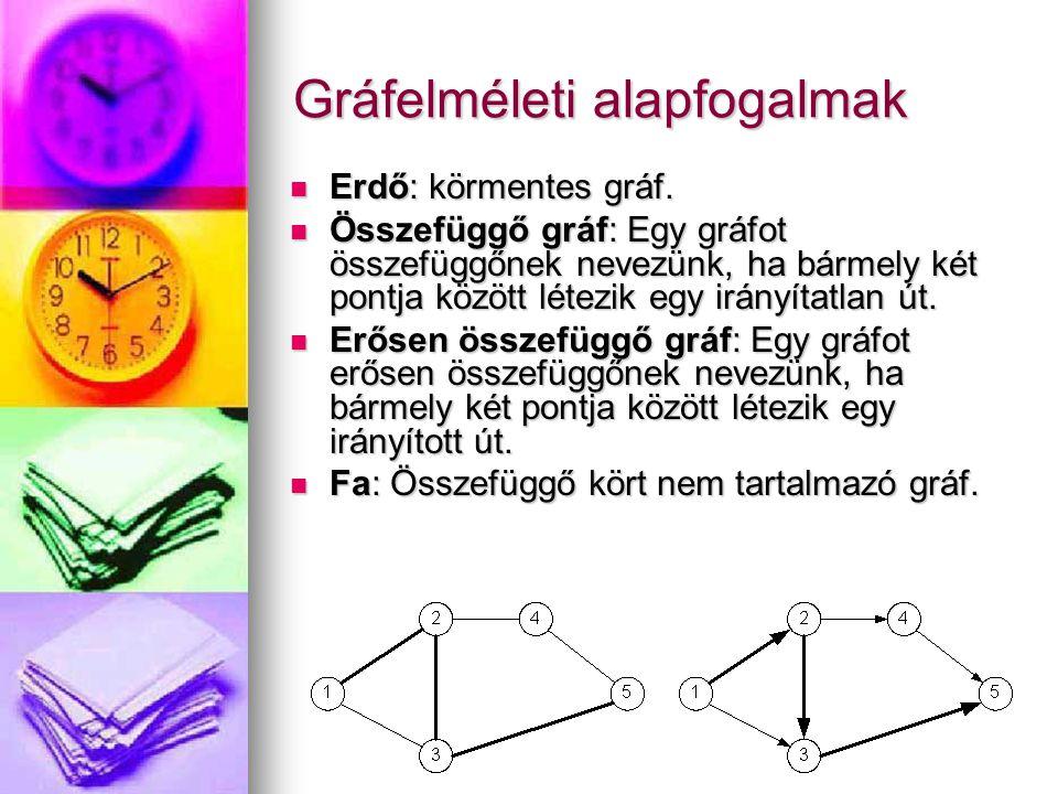 Gráfelméleti alapfogalmak Erdő: körmentes gráf. Erdő: körmentes gráf. Összefüggő gráf: Egy gráfot összefüggőnek nevezünk, ha bármely két pontja között