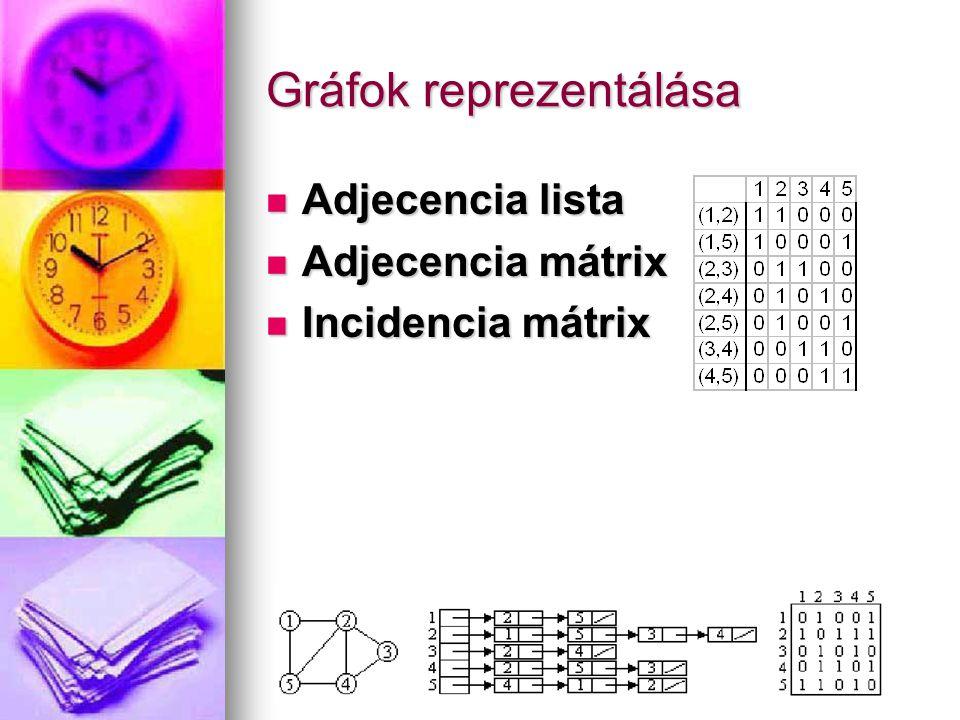 Gráfok reprezentálása Adjecencia lista Adjecencia lista Adjecencia mátrix Adjecencia mátrix Incidencia mátrix Incidencia mátrix