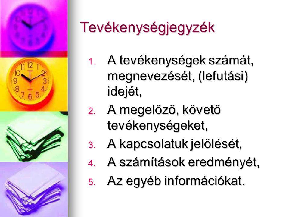 Tevékenységjegyzék 1. A tevékenységek számát, megnevezését, (lefutási) idejét, 2. A megelőző, követő tevékenységeket, 3. A kapcsolatuk jelölését, 4. A