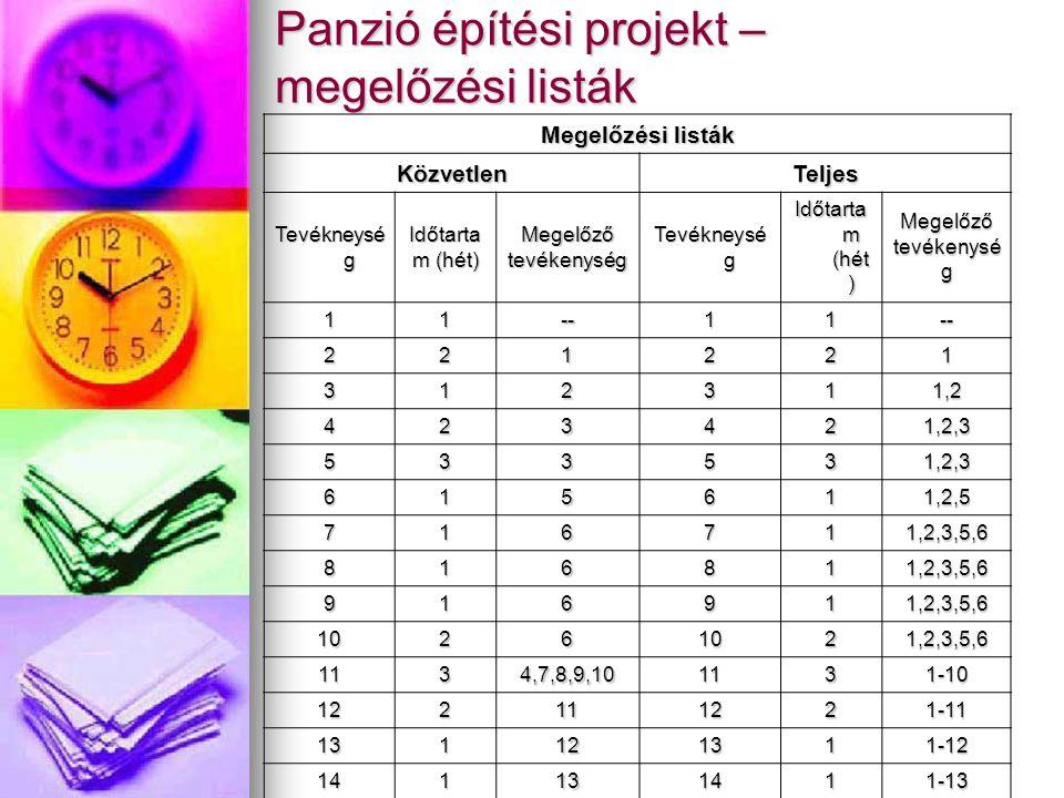 Panzió építési projekt – megelőzési listák Megelőzési listák KözvetlenTeljes Tevékneysé g Időtarta m (hét) Megelőző tevékenység Tevékneysé g Időtarta