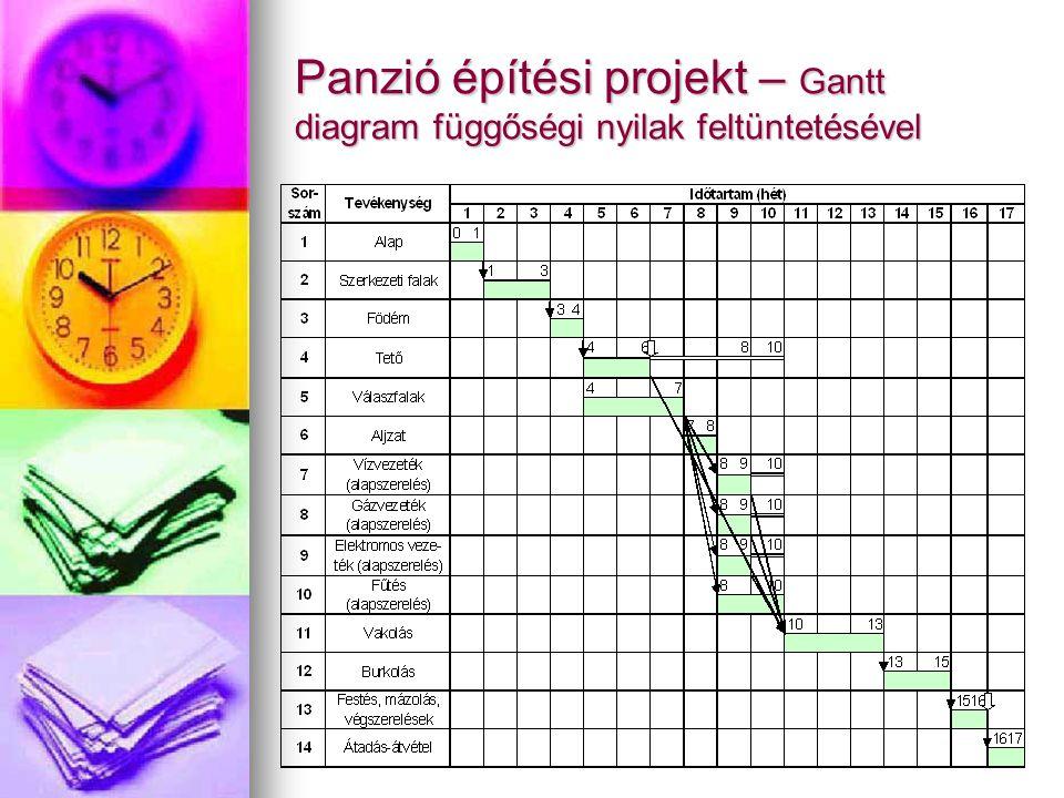 Lehetséges problémák A projekt túl sokáig tart Megoldások: Megoldások: a tartalom csökkentése a tartalom csökkentése az egyes feladatok hosszának csökkentése az egyes feladatok hosszának csökkentése a feladatok korábbi időpontban való kezdése a feladatok korábbi időpontban való kezdése A Project 2000: A Project 2000: a reális befejező dátum kiszámításához felülbírálja az egyes feladatok feltételeit a reális befejező dátum kiszámításához felülbírálja az egyes feladatok feltételeit megjeleníti az ún.