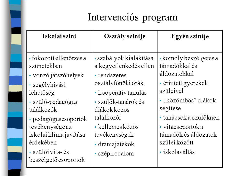 Intervenciós program Iskolai szintOsztály szintjeEgyén szintje fokozott ellenőrzés a szünetekben vonzó játszóhelyek segélyhívási lehetőség szülő-pedag