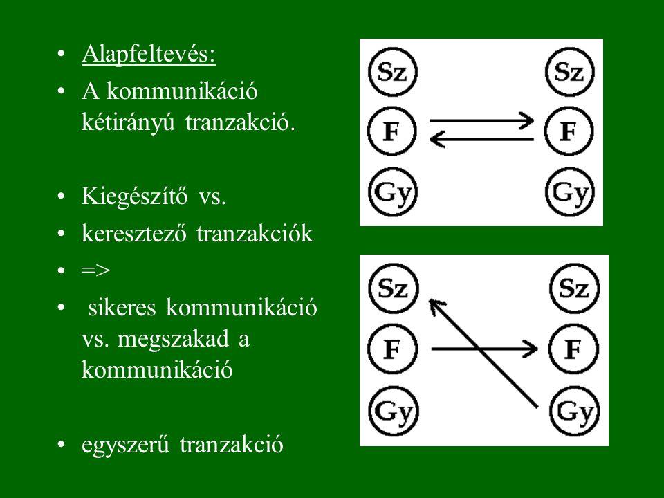 Alapfeltevés: A kommunikáció kétirányú tranzakció. Kiegészítő vs. keresztező tranzakciók => sikeres kommunikáció vs. megszakad a kommunikáció egyszerű