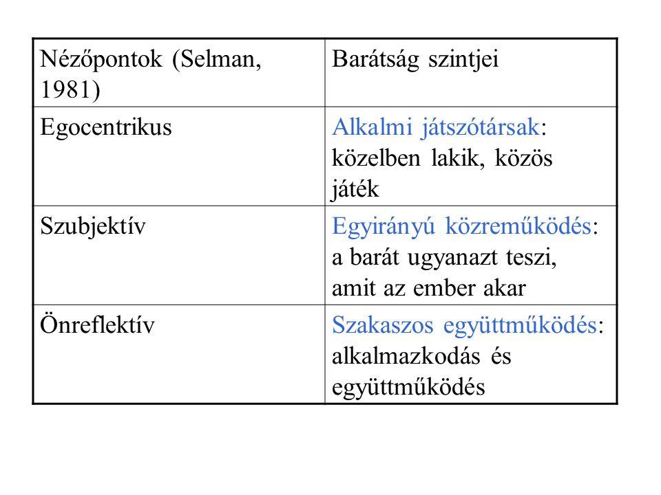 Nézőpontok (Selman, 1981) Barátság szintjei EgocentrikusAlkalmi játszótársak: közelben lakik, közös játék SzubjektívEgyirányú közreműködés: a barát ug