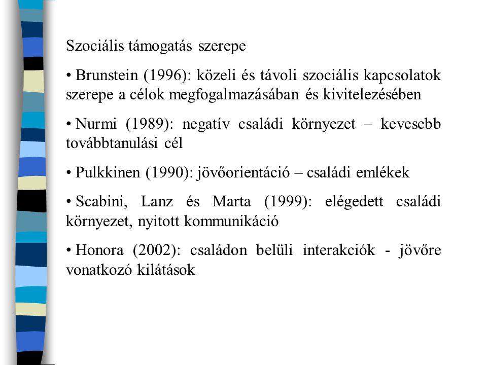 Szociális támogatás szerepe Brunstein (1996): közeli és távoli szociális kapcsolatok szerepe a célok megfogalmazásában és kivitelezésében Nurmi (1989): negatív családi környezet – kevesebb továbbtanulási cél Pulkkinen (1990): jövőorientáció – családi emlékek Scabini, Lanz és Marta (1999): elégedett családi környezet, nyitott kommunikáció Honora (2002): családon belüli interakciók - jövőre vonatkozó kilátások