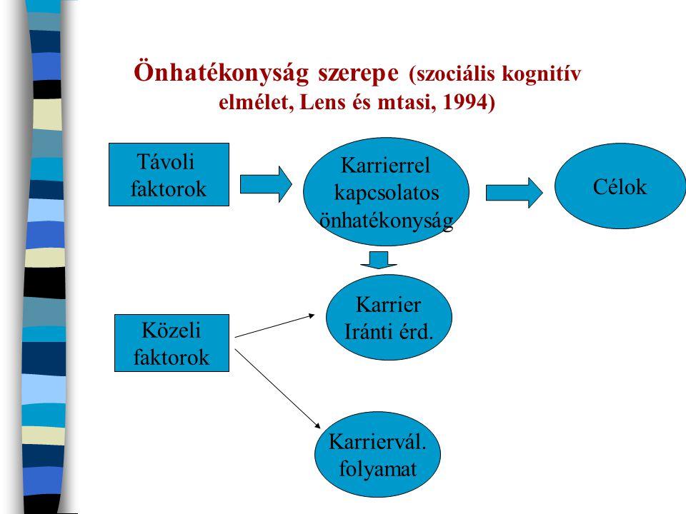 Önhatékonyság szerepe (szociális kognitív elmélet, Lens és mtasi, 1994) Távoli faktorok Közeli faktorok Karrierrel kapcsolatos önhatékonyság Célok Karrier Iránti érd.
