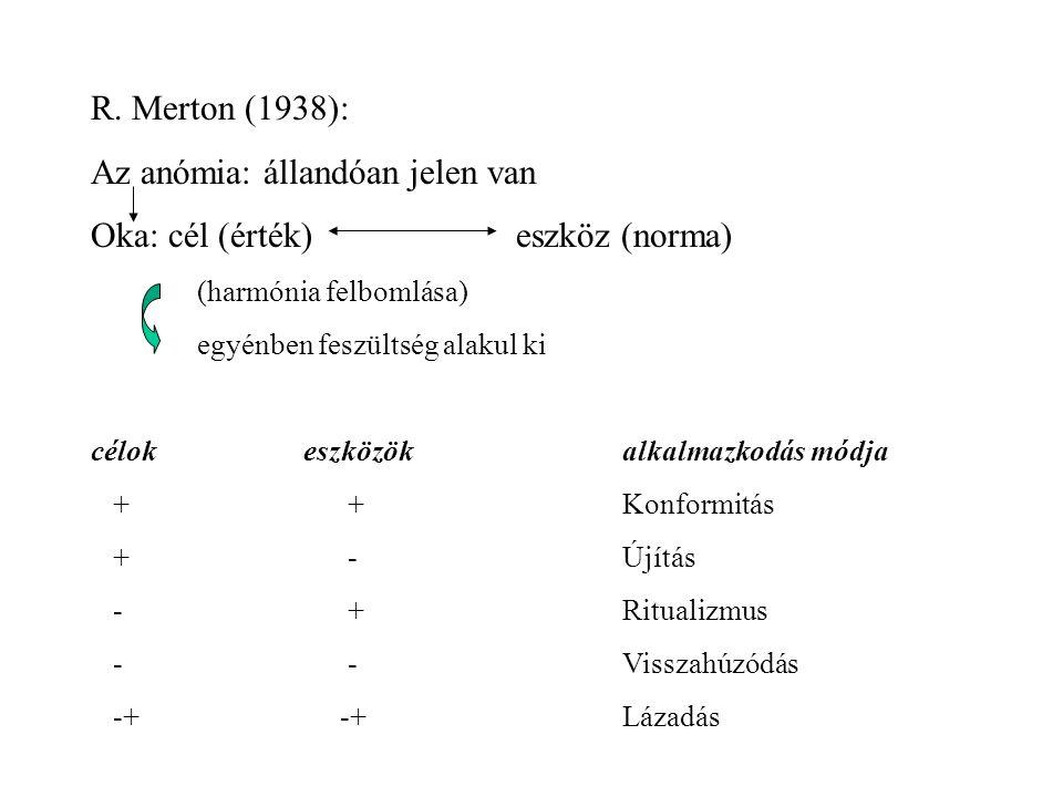 R. Merton (1938): Az anómia: állandóan jelen van Oka: cél (érték)eszköz (norma) (harmónia felbomlása) egyénben feszültség alakul ki célokeszközökalkal