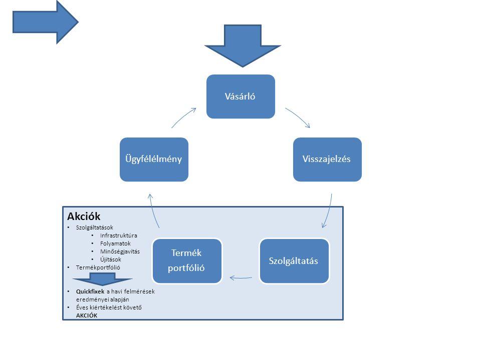 Akciók Szolgáltatások Infrastruktúra Folyamatok Minőségjavítás Újítások Termékportfólió Quickfixek a havi felmérések eredményei alapján Éves kiértékelést követő AKCIÓK