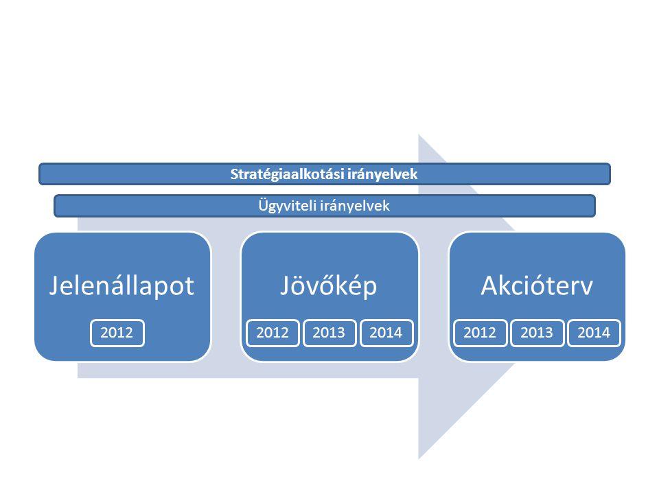 JelenállapotJövőképAkcióterv 2012201320142012 20132014 Stratégiaalkotási irányelvek Ügyviteli irányelvek