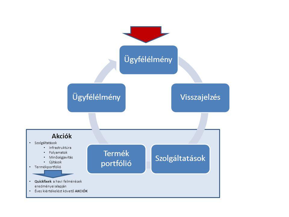 Akciók Szolgáltatások Infrastruktúra Folyamatok Minőségjavítás Újítások Termékportfólió Quickfixek a havi felmérések eredményei alapján Éves kiértékelést követő AKCIÓK ÜgyfélélményVisszajelzésSzolgáltatások Termék portfólió Ügyfélélmény