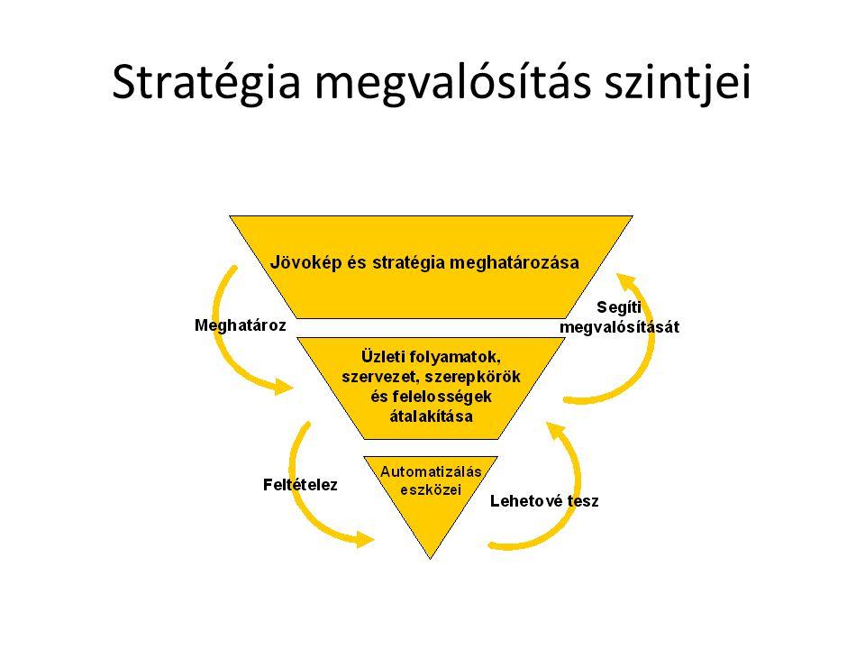 Stratégia megvalósítás szintjei