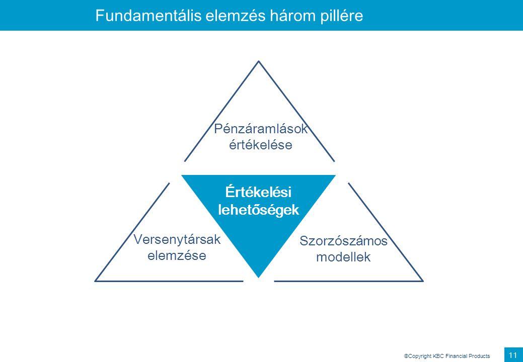 ©Copyright KBC Financial Products 11 Fundamentális elemzés három pillére Pénzáramlások értékelése Versenytársak elemzése Szorzószámos modellek Értékel
