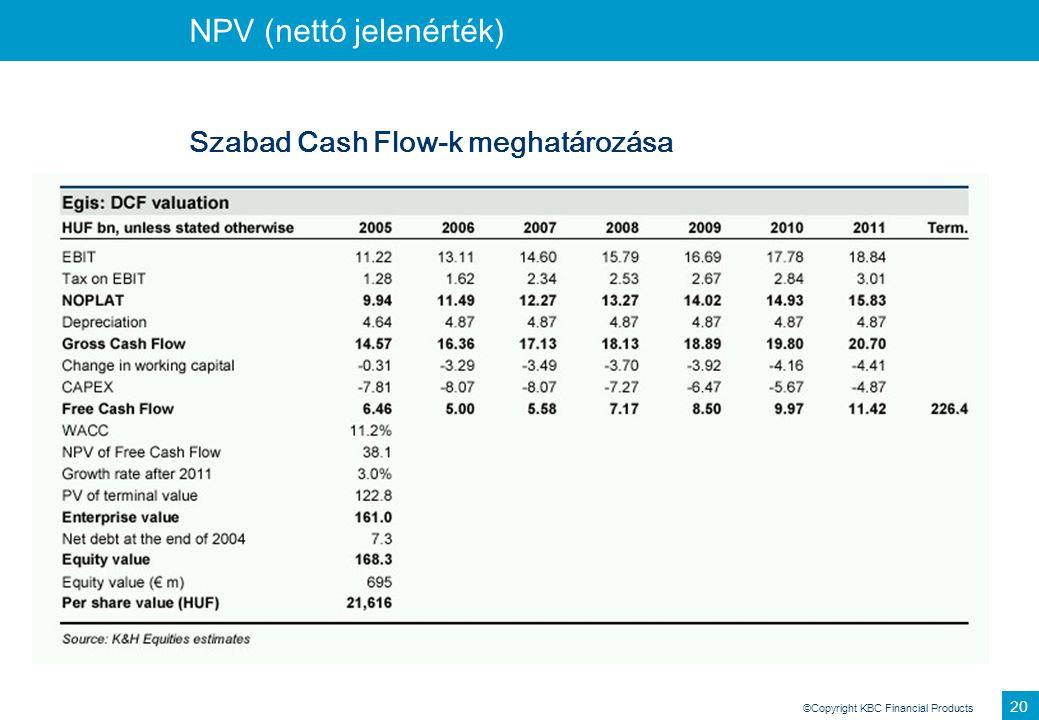 ©Copyright KBC Financial Products 20 NPV (nettó jelenérték) Szabad Cash Flow-k meghatározása