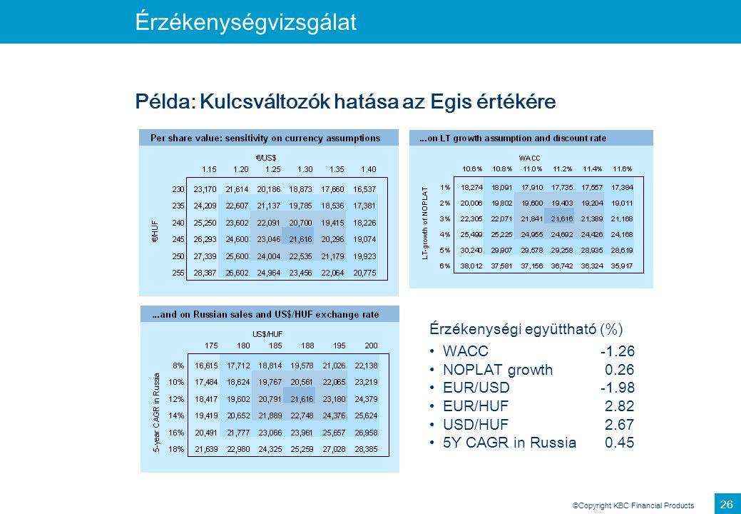 ©Copyright KBC Financial Products 26 Érzékenységvizsgálat Példa: Kulcsváltozók hatása az Egis értékére Érzékenységi együttható (%) WACC-1.26 NOPLAT gr