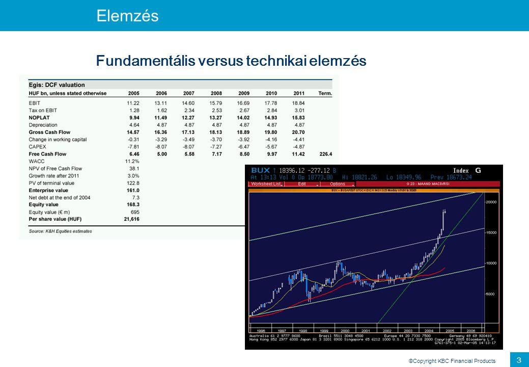 ©Copyright KBC Financial Products 3 Elemzés Fundamentális versus technikai elemzés