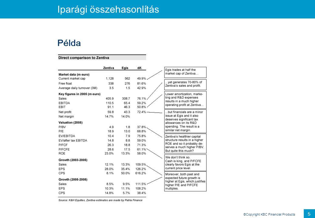 ©Copyright KBC Financial Products 26 Érzékenységvizsgálat Példa: Kulcsváltozók hatása az Egis értékére Érzékenységi együttható (%) WACC-1.26 NOPLAT growth 0.26 EUR/USD-1.98 EUR/HUF 2.82 USD/HUF 2.67 5Y CAGR in Russia 0.45