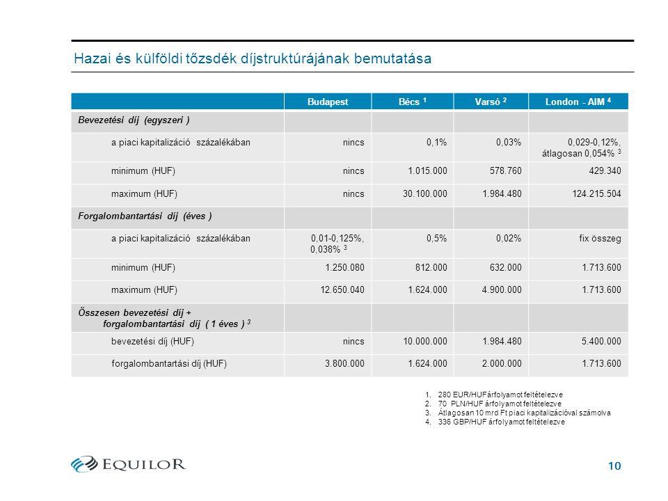 10 Hazai és külföldi tőzsdék díjstruktúrájának bemutatása BudapestBécs 1 Varsó 2 London - AIM 4 Bevezetési díj (egyszeri ) a piaci kapitalizáció százalékábannincs0,1%0,03%0,029-0,12%, átlagosan 0,054% 3 minimum (HUF)nincs1.015.000578.760429.340 maximum (HUF)nincs30.100.0001.984.480124.215.504 Forgalombantartási díj (éves ) a piaci kapitalizáció százalékában0,01-0,125%, 0,038% 3 0,5%0,02%fix összeg minimum (HUF)1.250.080812.000632.0001.713.600 maximum (HUF)12.650.0401.624.0004.900.0001.713.600 Összesen bevezetési díj + forgalombantartási díj ( 1 éves ) 3 bevezetési díj (HUF)nincs10.000.0001.984.4805.400.000 forgalombantartási díj (HUF)3.800.0001.624.0002.000.0001.713.600 1.280 EUR/HUFárfolyamot feltételezve 2.70 PLN/HUF árfolyamot feltételezve 3.Átlagosan 10 mrd Ft piaci kapitalizációval számolva 4.336 GBP/HUF árfolyamot feltételezve