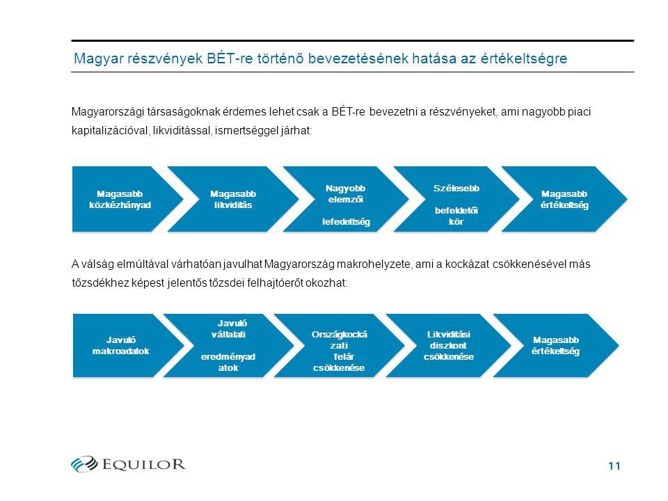 11 Magyar részvények BÉT-re történő bevezetésének hatása az értékeltségre Magyarországi társaságoknak érdemes lehet csak a BÉT-re bevezetni a részvényeket, ami nagyobb piaci kapitalizációval, likviditással, ismertséggel járhat: Magasabb közkézhányad Magasabb likviditás Magasabb likviditás Nagyobb elemzői lefedettség Nagyobb elemzői lefedettség Szélesebb befektetői kör Szélesebb befektetői kör Magasabb értékeltség Magasabb értékeltség Javuló makroadatok Országkocká zati felár csökkenése Országkocká zati felár csökkenése Javuló vállalati eredményad atok Javuló vállalati eredményad atok Likviditási diszkont csökkenése Likviditási diszkont csökkenése Magasabb értékeltség Magasabb értékeltség A válság elmúltával várhatóan javulhat Magyarország makrohelyzete, ami a kockázat csökkenésével más tőzsdékhez képest jelentős tőzsdei felhajtóerőt okozhat: