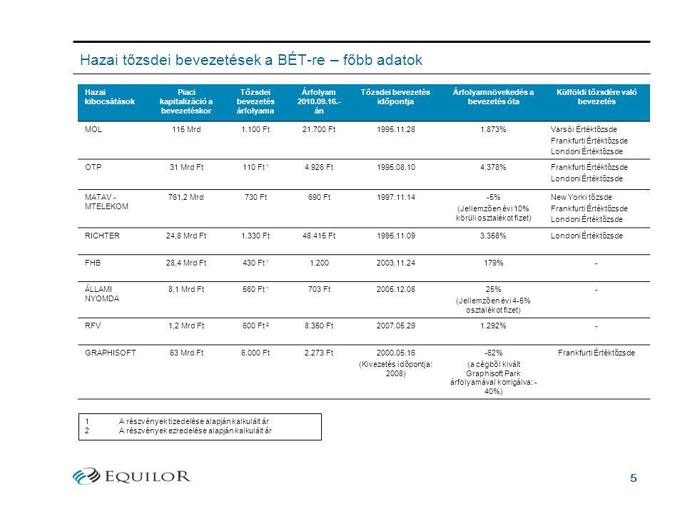 5 Hazai tőzsdei bevezetések a BÉT-re – főbb adatok Hazai kibocsátások Piaci kapitalizáció a bevezetéskor Tőzsdei bevezetés árfolyama Árfolyam 2010.09.16.- án Tőzsdei bevezetés időpontja Árfolyamnövekedés a bevezetés óta Külföldi tőzsdére való bevezetés MOL115 Mrd1.100 Ft21.700 Ft1995.11.281.873%Varsói Értéktőzsde Frankfurti Értéktőzsde Londoni Értéktőzsde OTP31 Mrd Ft110 Ft 1 4.926 Ft1995.08.104.378%Frankfurti Értéktőzsde Londoni Értéktőzsde MATAV - MTELEKOM 761,2 Mrd730 Ft690 Ft1997.11.14-5% (Jellemzően évi 10% körüli osztalékot fizet) New Yorki tőzsde Frankfurti Értéktőzsde Londoni Értéktőzsde RICHTER24,8 Mrd Ft1.330 Ft48.415 Ft1995.11.093.358%Londoni Értéktőzsde FHB28,4 Mrd Ft430 Ft 1 1.2002003.11.24179%- ÁLLAMI NYOMDA 8,1 Mrd Ft560 Ft 1 703 Ft2005.12.0825% (Jellemzően évi 4-5% osztalékot fizet) - RFV1,2 Mrd Ft600 Ft 2 8.350 Ft2007.05.291.292%- GRAPHISOFT63 Mrd Ft6.000 Ft2.273 Ft2000.05.16 (Kivezetés időpontja: 2008) -62% (a cégből kivált Graphisoft Park árfolyamával korrigálva: - 40%) Frankfurti Értéktőzsde 1A részvények tizedelése alapján kalkulált ár 2A részvények ezredelése alapján kalkulált ár