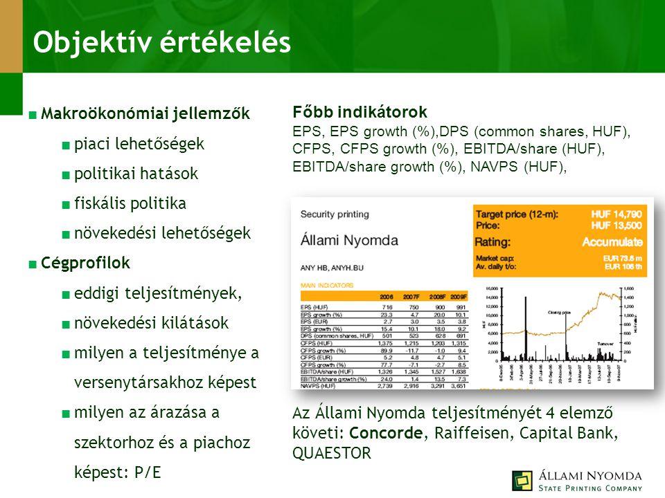 Objektív értékelés Az Állami Nyomda teljesítményét 4 elemző követi: Concorde, Raiffeisen, Capital Bank, QUAESTOR ■ Makroökonómiai jellemzők ■ piaci lehetőségek ■ politikai hatások ■ fiskális politika ■ növekedési lehetőségek ■ Cégprofilok ■ eddigi teljesítmények, ■ növekedési kilátások ■ milyen a teljesítménye a versenytársakhoz képest ■ milyen az árazása a szektorhoz és a piachoz képest: P/E Főbb indikátorok EPS, EPS growth (%),DPS (common shares, HUF), CFPS, CFPS growth (%), EBITDA/share (HUF), EBITDA/share growth (%), NAVPS (HUF),