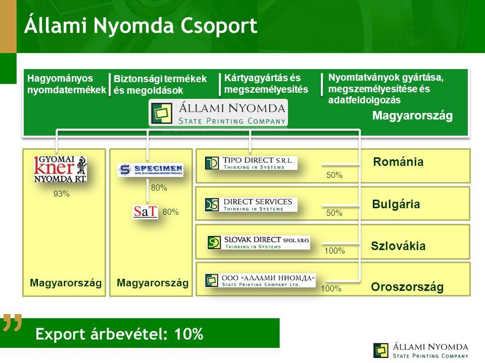 Bulgária 93% 50% 100% 50% 80% Állami Nyomda Csoport Magyarország Románia Szlovákia Oroszország Hagyományos nyomdatermékek Biztonsági termékek és megoldások Kártyagyártás és megszemélyesítés Nyomtatványok gyártása, megszemélyesítése és adatfeldolgozás Magyarország Export árbevétel: 10%