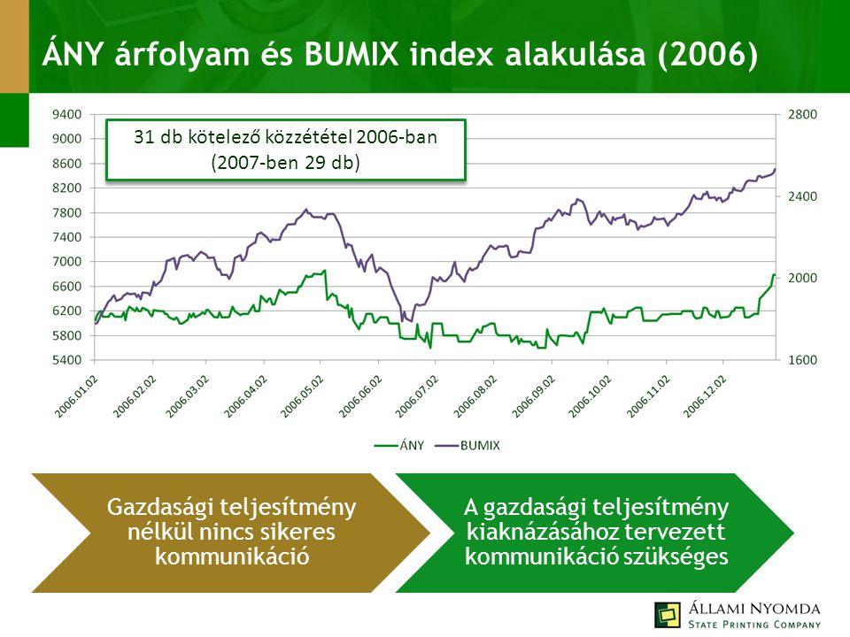 ÁNY árfolyam és BUMIX index alakulása (2006) 31 db kötelező közzététel 2006-ban (2007-ben 29 db) Gazdasági teljesítmény nélkül nincs sikeres kommunikáció A gazdasági teljesítmény kiaknázásához tervezett kommunikáció szükséges