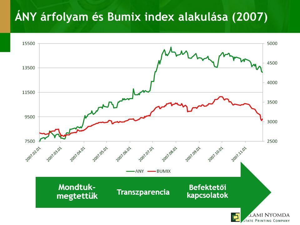 ÁNY árfolyam és Bumix index alakulása (2007) Befektetői kapcsolatok Transzparencia Mondtuk- megtettük