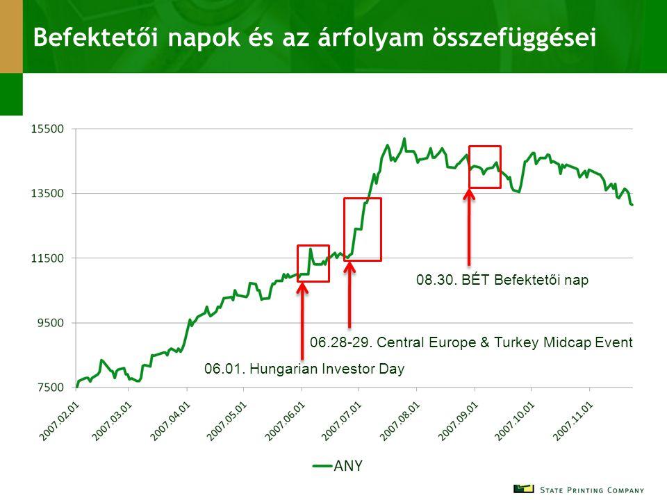 Befektetői napok és az árfolyam összefüggései 06.01. Hungarian Investor Day 06.28-29. Central Europe & Turkey Midcap Event 08.30. BÉT Befektetői nap