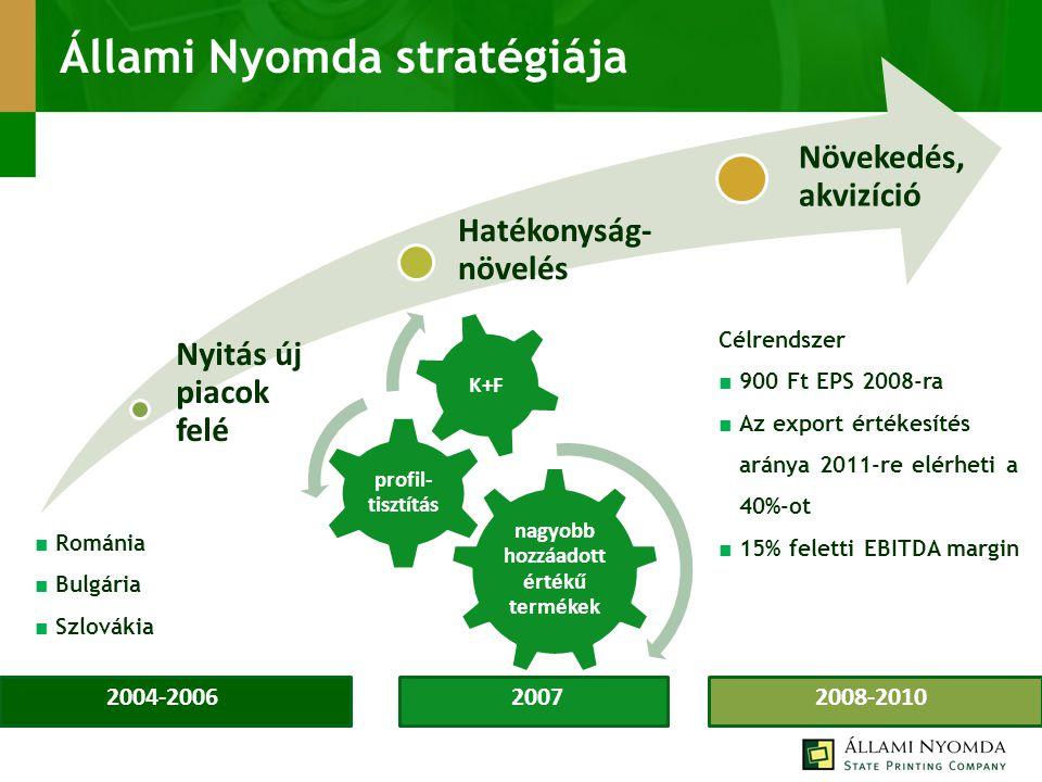 Állami Nyomda stratégiája Nyitás új piacok felé Hatékonyság- növelés Növekedés, akvizíció nagyobb hozzáadott értékű termékek profil- tisztítás K+F 200