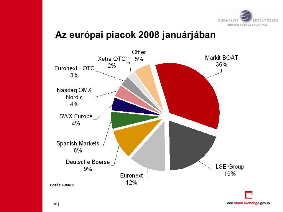 Az európai piacok 2008 januárjában 10 |