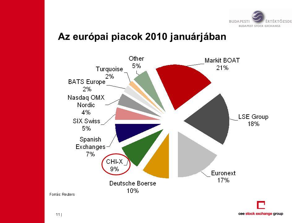 Az európai piacok 2010 januárjában 11 |