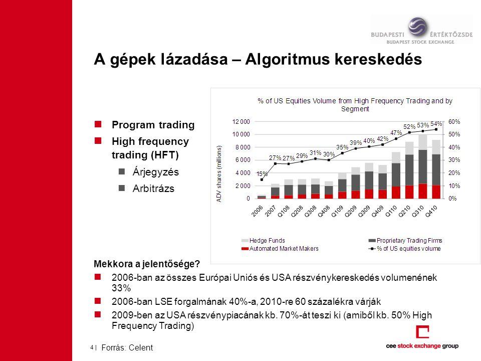 A gépek lázadása – Algoritmus kereskedés Program trading High frequency trading (HFT) Árjegyzés Arbitrázs Mekkora a jelentősége.