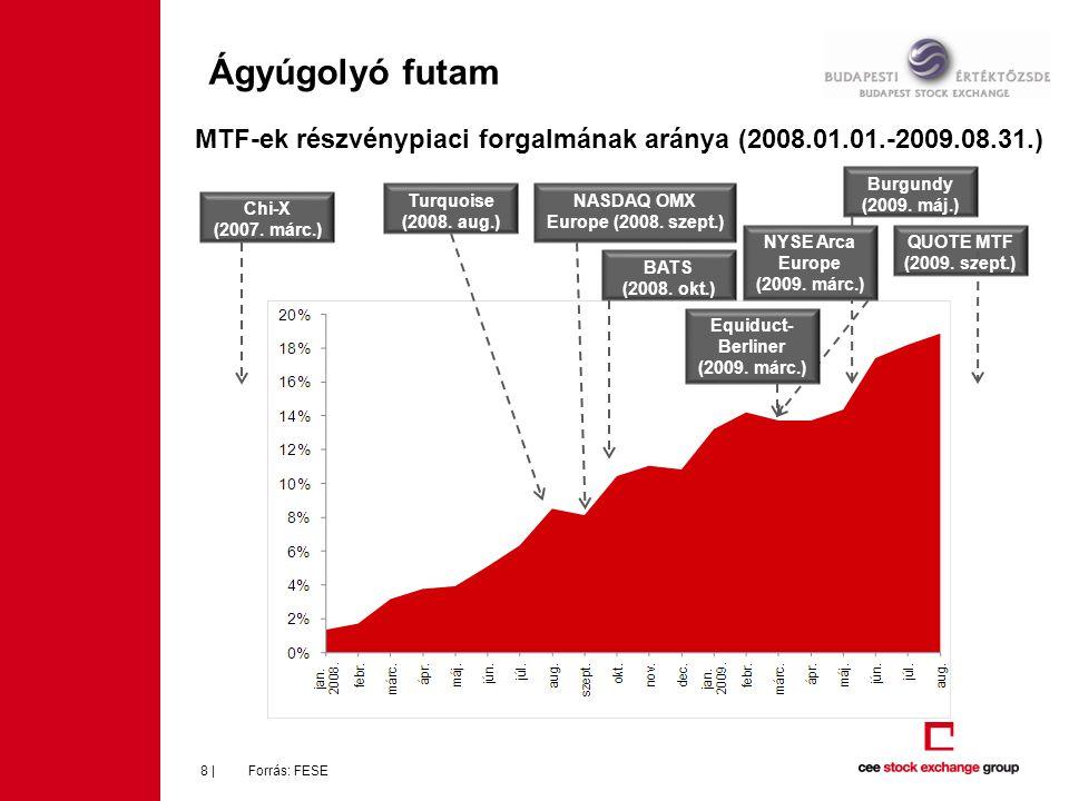 Ágyúgolyó futam Forrás: FESE8 | MTF-ek részvénypiaci forgalmának aránya (2008.01.01.-2009.08.31.) Chi-X (2007.