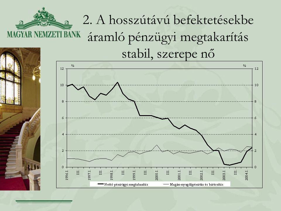 2. A hosszútávú befektetésekbe áramló pénzügyi megtakarítás stabil, szerepe nő