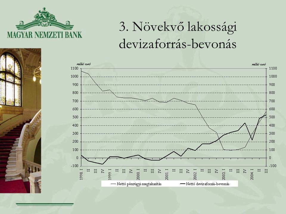 3. Növekvő lakossági devizaforrás-bevonás