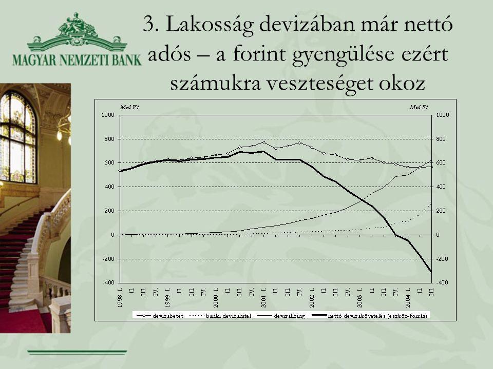3. Lakosság devizában már nettó adós – a forint gyengülése ezért számukra veszteséget okoz