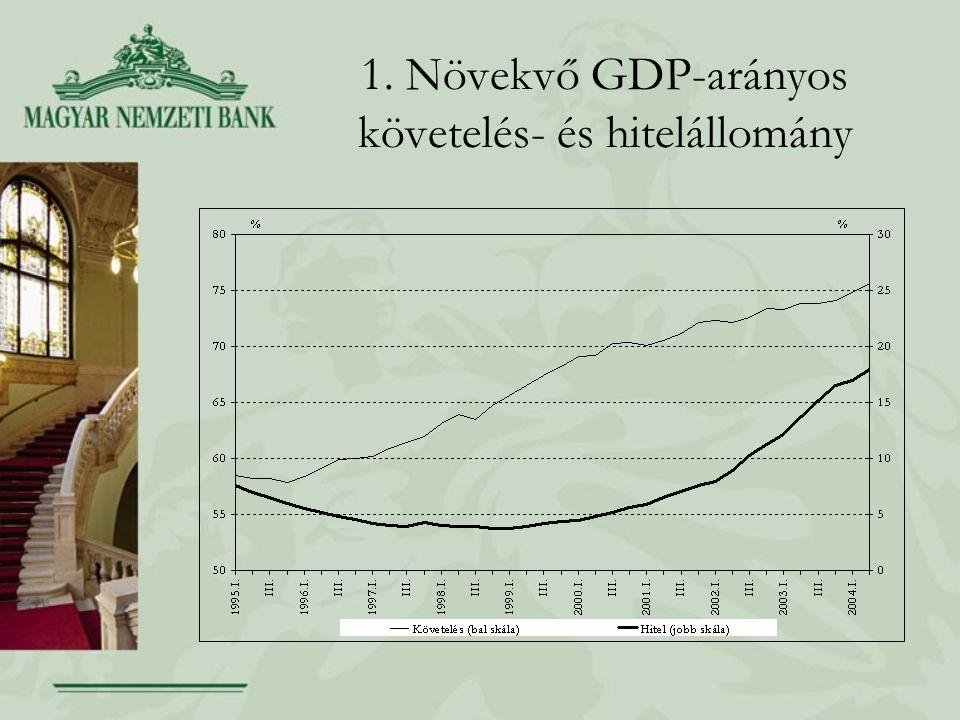 1. Növekvő GDP-arányos követelés- és hitelállomány