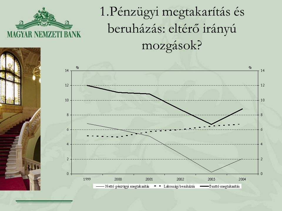 1.Pénzügyi megtakarítás és beruházás: eltérő irányú mozgások