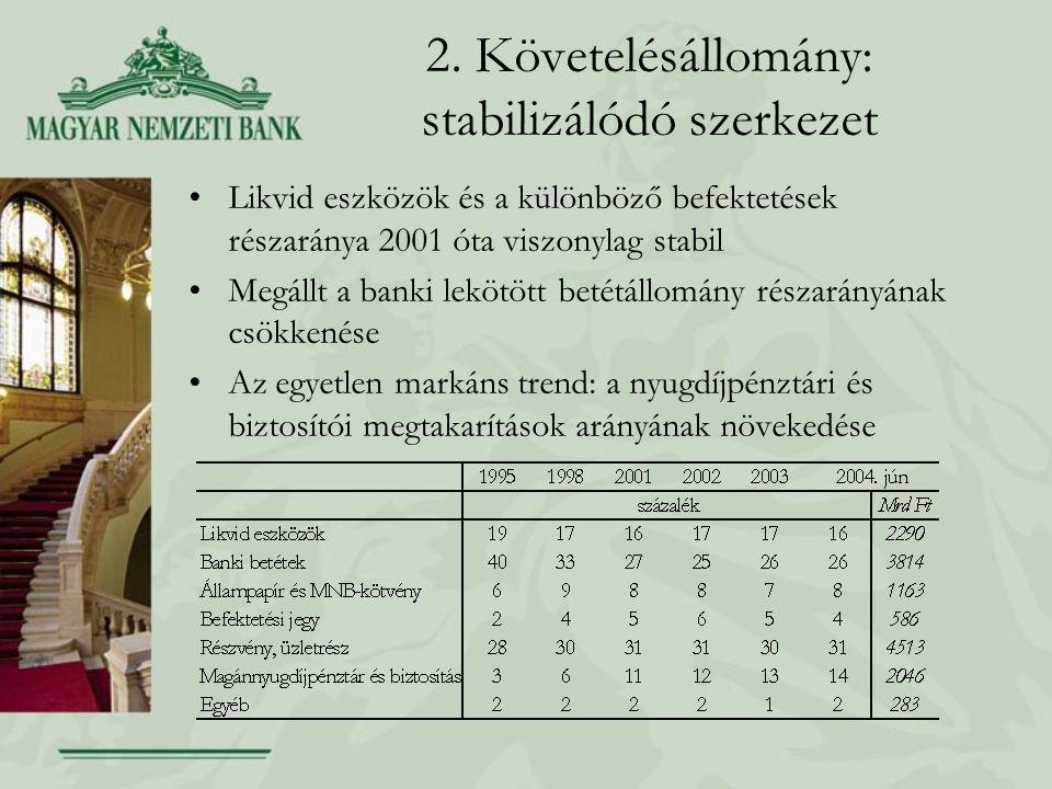 2. Követelésállomány: stabilizálódó szerkezet Likvid eszközök és a különböző befektetések részaránya 2001 óta viszonylag stabil Megállt a banki lekötö